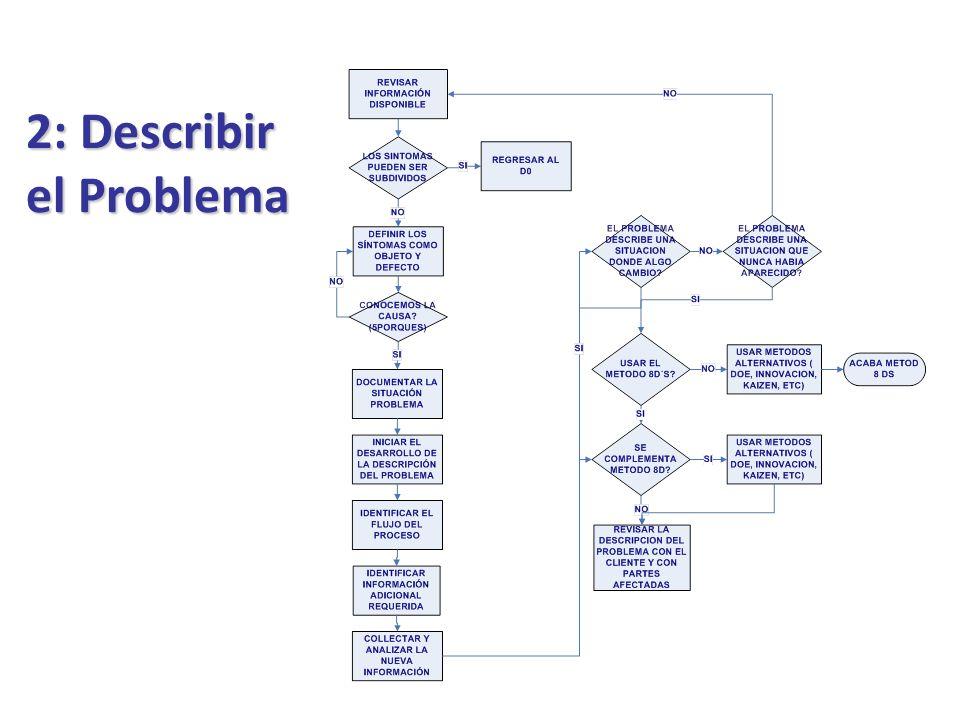 3: Desarrollar Contramedidas Objetivo: Asegurar que se detenga el problema que se presento y asegura el funcionamiento del producto o servicio.