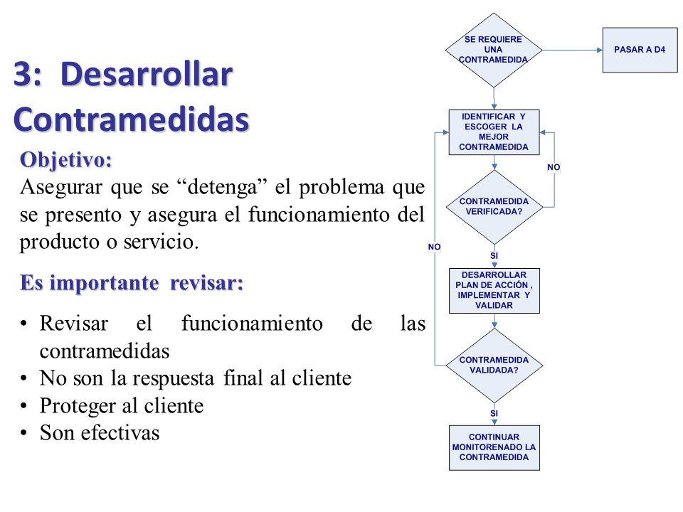 3: Desarrollar Contramedidas Objetivo: Asegurar que se detenga el problema que se presento y asegura el funcionamiento del producto o servicio. Es imp
