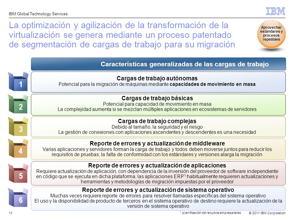 © 2011 IBM Corporation IBM Global Technology Services 11 6 5 4 3 21 La optimización y agilización de la transformación de la virtualización se genera