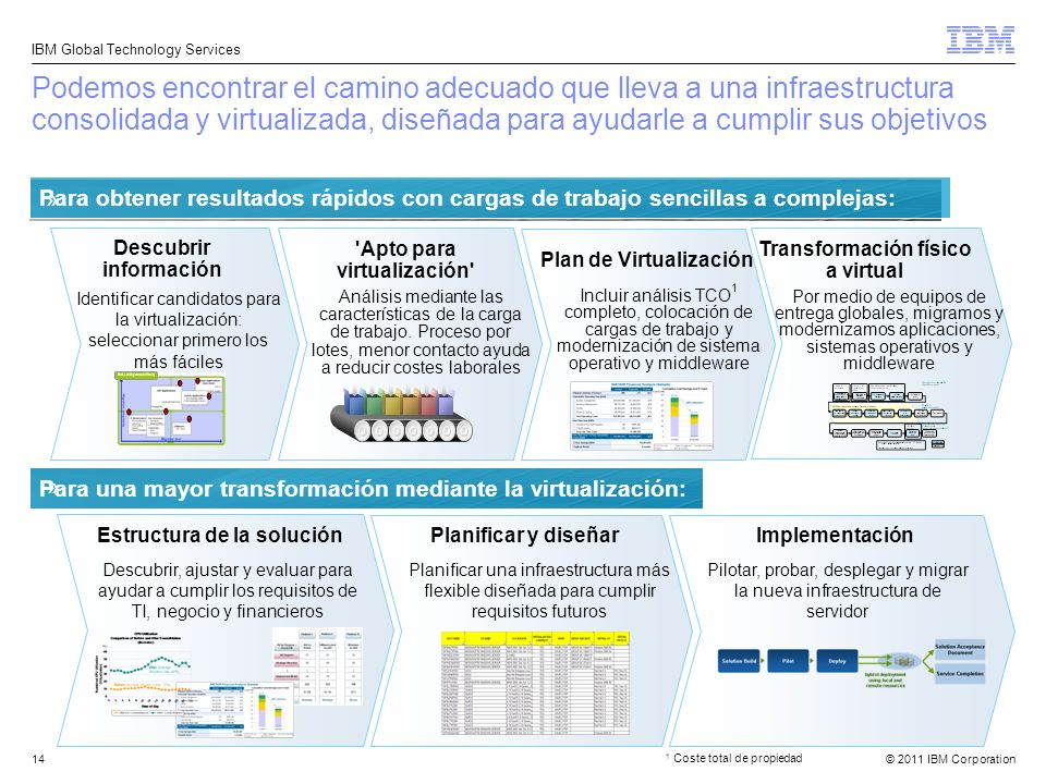 © 2011 IBM Corporation IBM Global Technology Services 14 Podemos encontrar el camino adecuado que lleva a una infraestructura consolidada y virtualiza