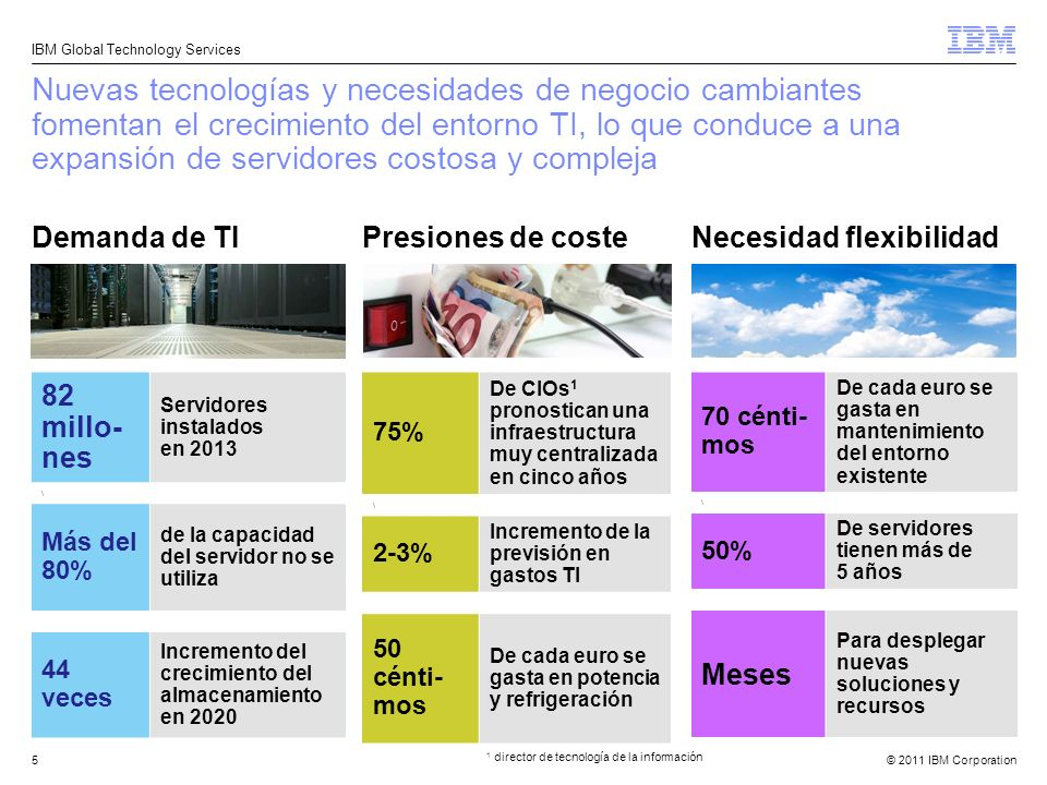 © 2011 IBM Corporation IBM Global Technology Services 5 Nuevas tecnologías y necesidades de negocio cambiantes fomentan el crecimiento del entorno TI,