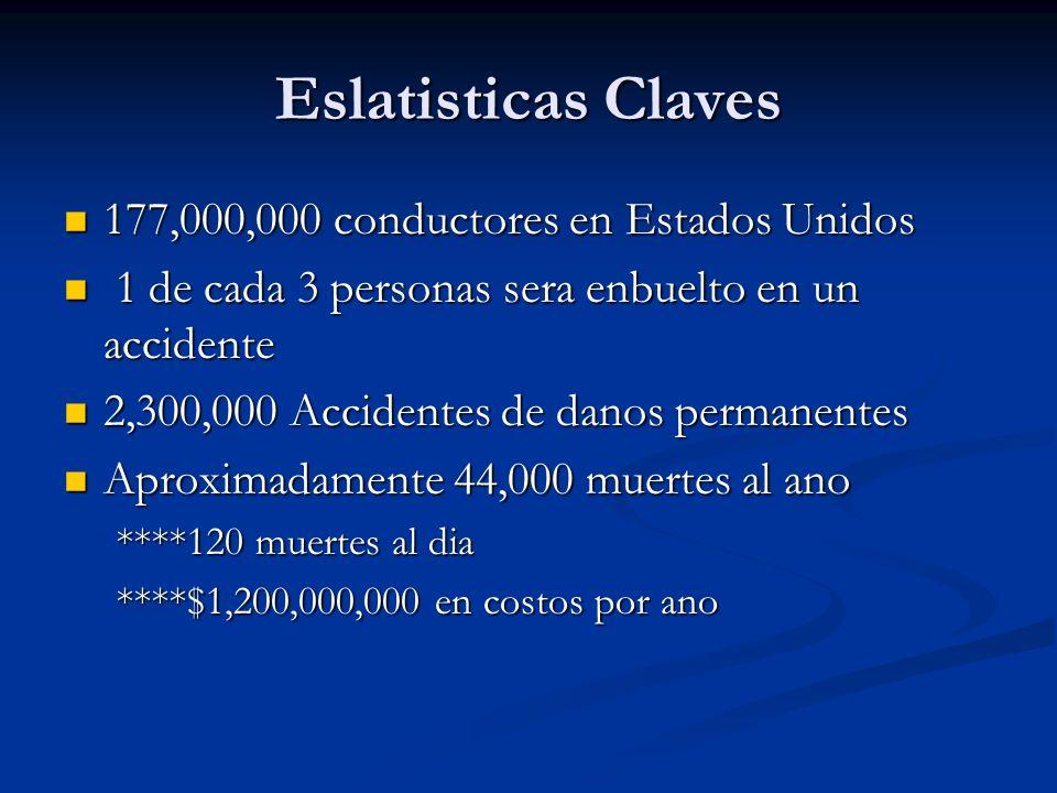 Eslatisticas Claves 177,000,000 conductores en Estados Unidos 177,000,000 conductores en Estados Unidos 1 de cada 3 personas sera enbuelto en un accid