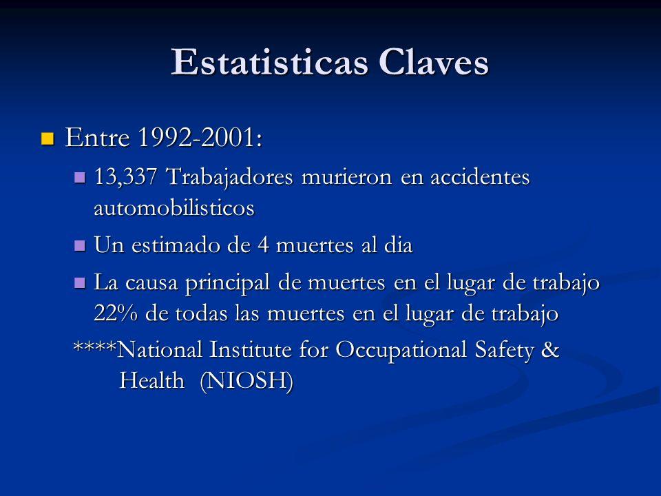 Estatisticas Claves Entre 1992-2001: Entre 1992-2001: 13,337 Trabajadores murieron en accidentes automobilisticos 13,337 Trabajadores murieron en acci