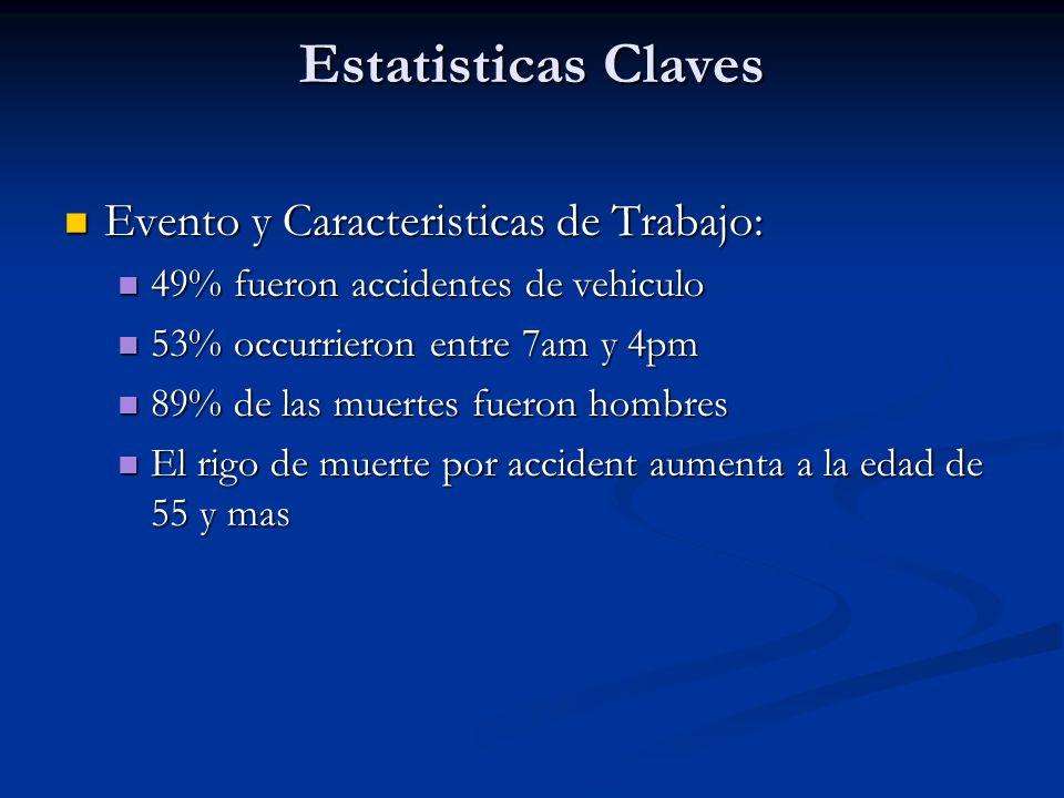 Estatisticas Claves Evento y Caracteristicas de Trabajo: Evento y Caracteristicas de Trabajo: 49% fueron accidentes de vehiculo 49% fueron accidentes