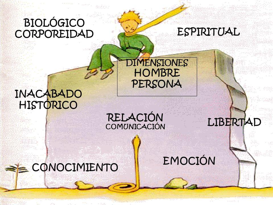 DIMENSIONES HOMBRE PERSONA BIOLÓGICO CORPOREIDAD INACABADO HISTÓRICO CONOCIMIENTO EMOCIÓN LIBERTAD ESPIRITUAL DIMENSIONES HOMBRE PERSONA BIOLÓGICO COR