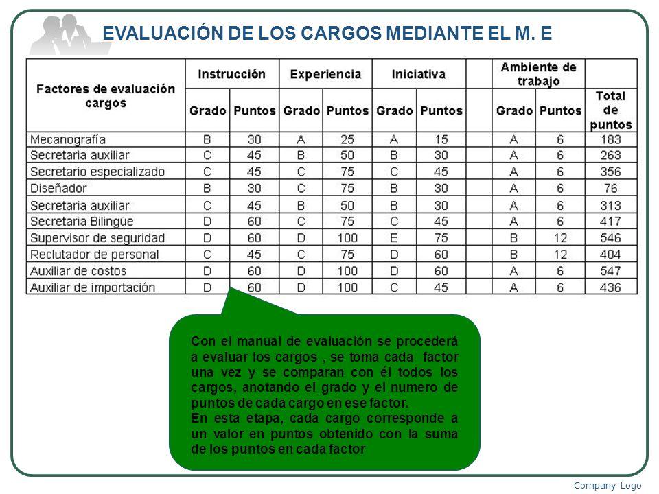 Company Logo EVALUACIÓN DE LOS CARGOS MEDIANTE EL M. E Con el manual de evaluación se procederá a evaluar los cargos, se toma cada factor una vez y se