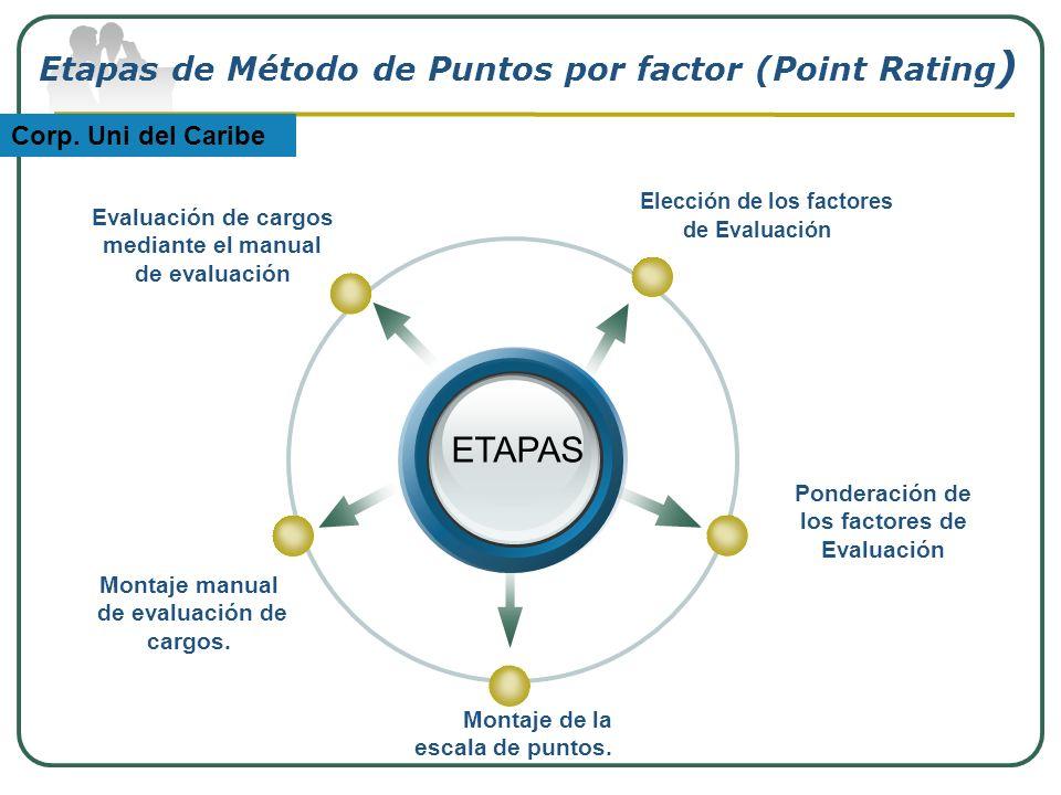 ETAPAS Elección de los factores de Evaluación Montaje manual de evaluación de cargos. Evaluación de cargos mediante el manual de evaluación Montaje de