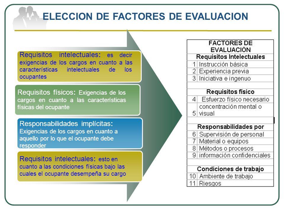 Requisitos intelectuales: es decir exigencias de los cargos en cuanto a las características intelectuales de los ocupantes Requisitos físicos: Exigenc