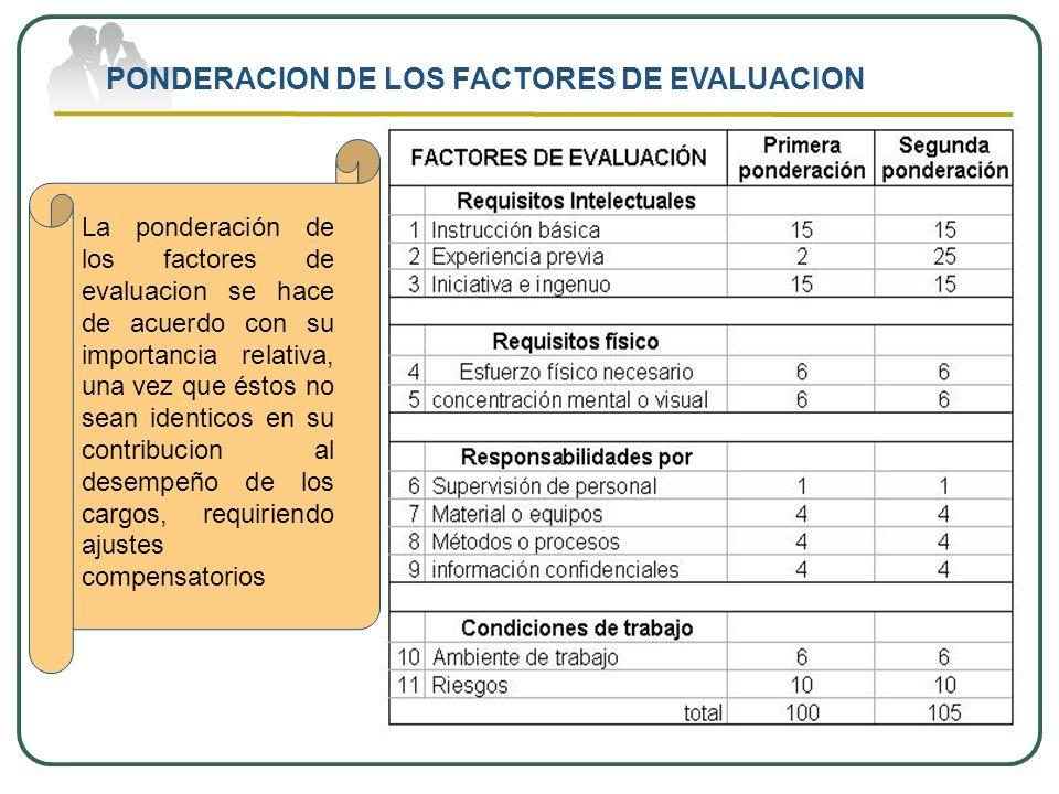 MONTAJE DE LA ESCALA DE PUNTOS El grado mas bajo de cada factor (grado A) corresponde el valor del porcentaje de ponderación.