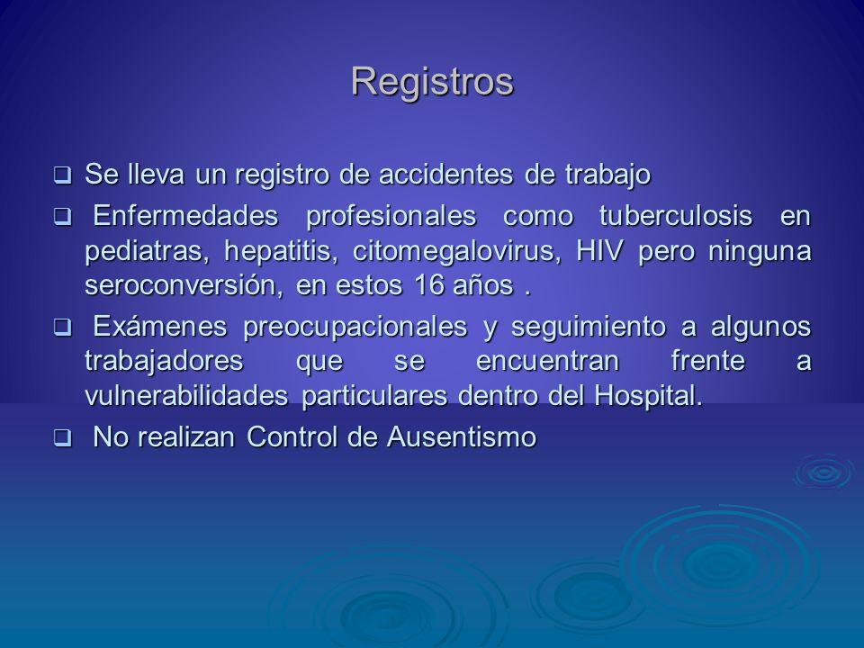 Registros Se lleva un registro de accidentes de trabajo Se lleva un registro de accidentes de trabajo Enfermedades profesionales como tuberculosis en
