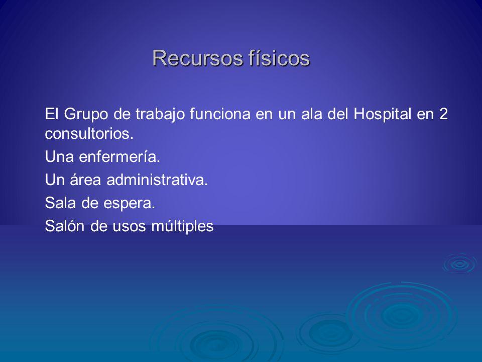 Recursos físicos El Grupo de trabajo funciona en un ala del Hospital en 2 consultorios. Una enfermería. Un área administrativa. Sala de espera. Salón