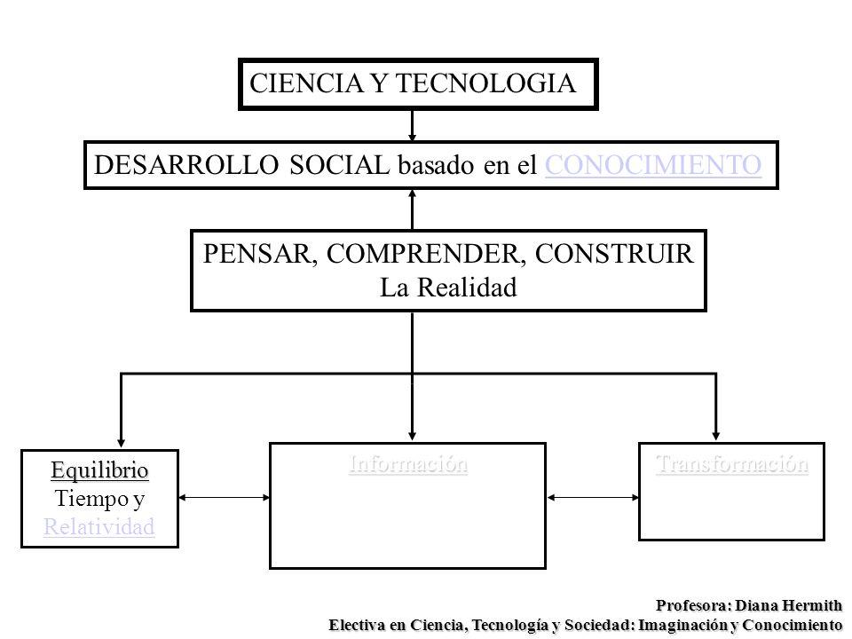CIENCIA Y TECNOLOGIA DESARROLLO SOCIAL basado en el CONOCIMIENTOCONOCIMIENTOEquilibrio Tiempo y Relatividad Relatividad Profesora: Diana Hermith Elect