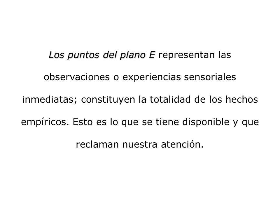Los puntos del plano E Los puntos del plano E representan las observaciones o experiencias sensoriales inmediatas; constituyen la totalidad de los hec