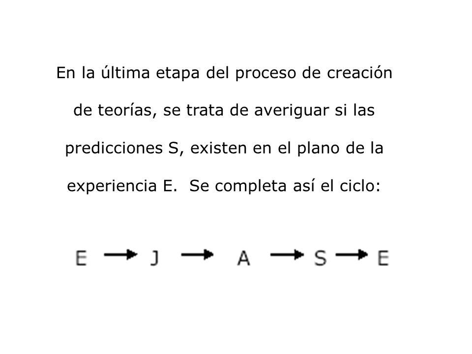 En la última etapa del proceso de creación de teorías, se trata de averiguar si las predicciones S, existen en el plano de la experiencia E. Se comple