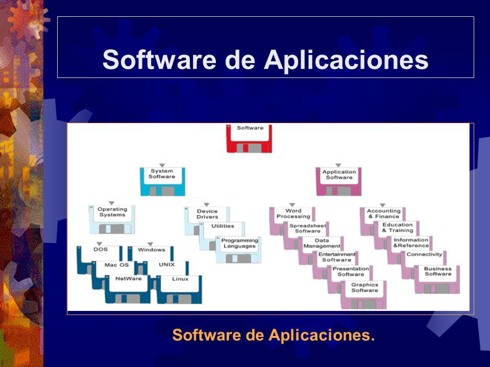 Software de Aplicaciones Software de Aplicaciones.