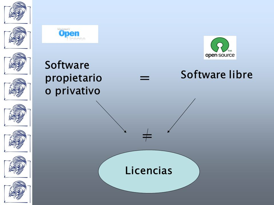 Licencias Software propietario o privativo Software libre = =