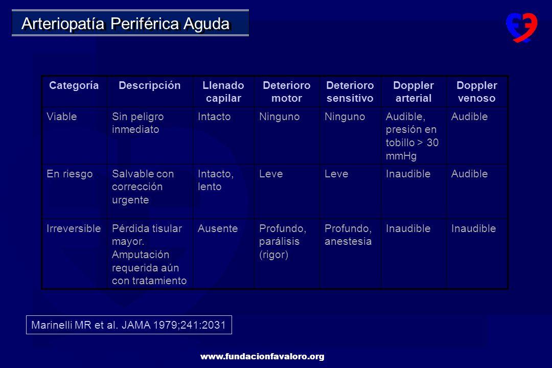 www.fundacionfavaloro.org Asintomáticos Claudicación intermitente Dolor en reposo Impotencia sexual Claudicación neurogénica Eventos embólicos Arteriopatía Periférica Síntomas