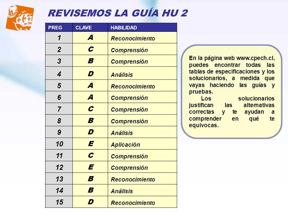 PREGCLAVEHABILIDAD 1 A Reconocimiento 2 C Comprensión 3 B 4 D Análisis 5 A Reconocimiento 6 A Comprensión 7 C 8 B 9 D Análisis 10 E Aplicación 11 C Co