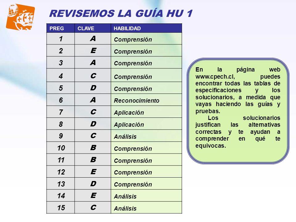 PREGCLAVEHABILIDAD 1 A Comprensión 2 E 3 A 4 C 5 D 6 A Reconocimiento 7 C Aplicación 8 D 9 C Análisis 10 B Comprensión 11 B Comprensión 12 E Comprensi