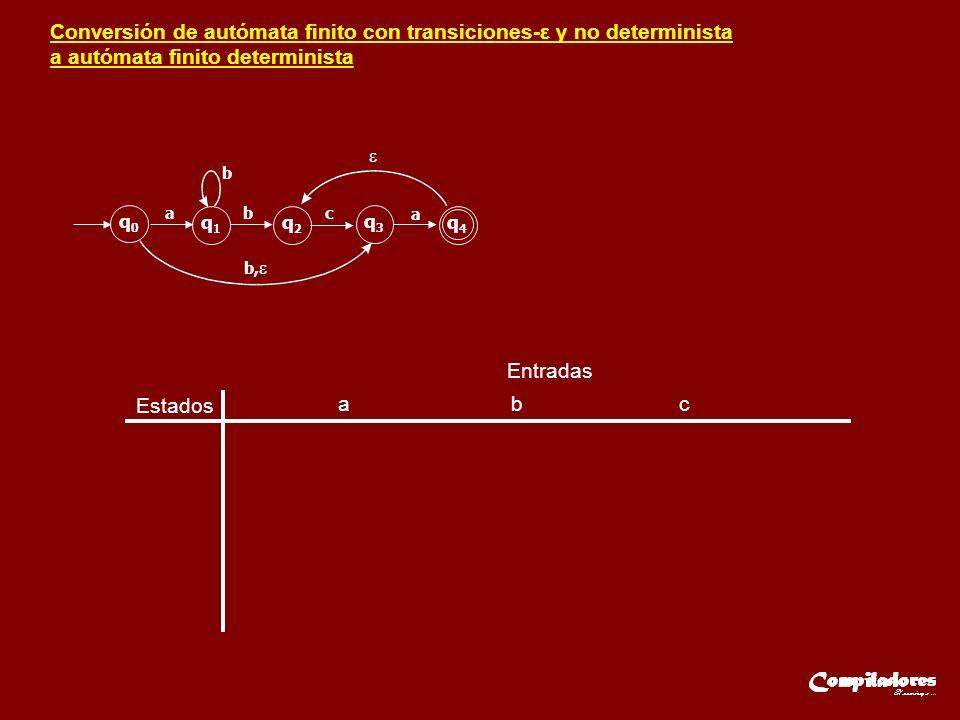 Conversión de autómata finito con transiciones-ε y no determinista a autómata finito determinista Estados Entradas a b c q0q0 q1q1 q2q2 q3q3 q4q4 ab b b, c a