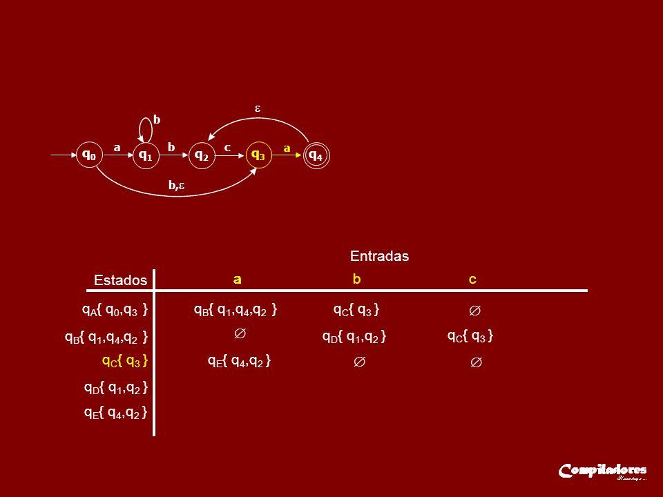 Entradas q E { q 4,q 2 } Estados q A { q 0,q 3 } q B { q 1,q 4, q 2 } q C { q 3 } aaa b c q D { q 1,q 2 } q C { q 3 } q D { q 1,q 2 } q E { q 4,q 2 } q0q0 q1q1 q2q2 q3q3 q4q4 ab b b, c a q B { q 1,q 4, q 2 }