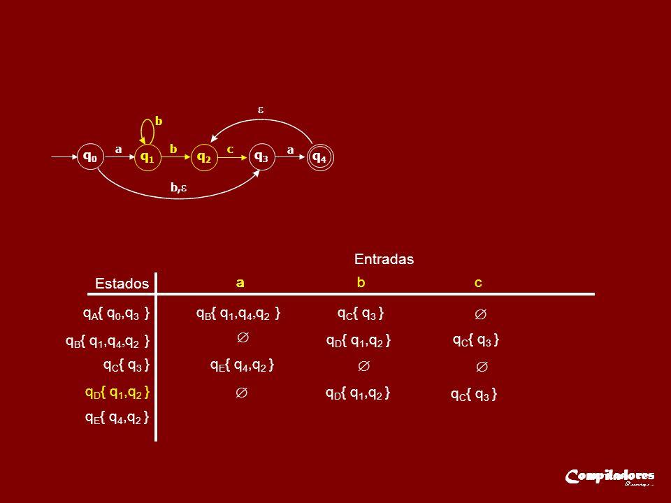 Entradas q E { q 4,q 2 } Estados q A { q 0,q 3 } q B { q 1,q 4, q 2 } q C { q 3 } aaa b c q D { q 1,q 2 } q C { q 3 } q D { q 1,q 2 } q E { q 4,q 2 } q D { q 1,q 2 } q C { q 3 } q0q0 q1q1 q2q2 q3q3 q4q4 ab b b, c a q B { q 1,q 4, q 2 }