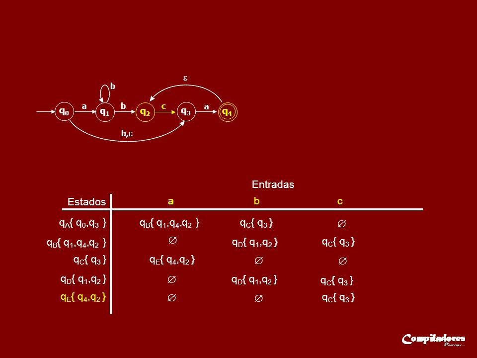 Entradas q E { q 4,q 2 } Estados q A { q 0,q 3 } q B { q 1,q 4, q 2 } q C { q 3 } aaa b c q D { q 1,q 2 } q C { q 3 } q D { q 1,q 2 } q E { q 4,q 2 } q D { q 1,q 2 } q C { q 3 } q C { q 3 } q0q0 q1q1 q2q2 q3q3 q4q4 ab b b, c a q B { q 1,q 4, q 2 }