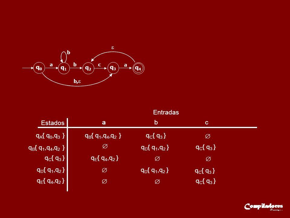 Entradas Estados q A { q 0,q 3 } q C { q 3 } aaa b c q D { q 1,q 2 } q E { q 4,q 2 } q0q0 q1q1 q2q2 q3q3 q4q4 ab b b, c a q E { q 4,q 2 } q B { q 1,q 4, q 2 } q C { q 3 } q D { q 1,q 2 } q C { q 3 } q D { q 1,q 2 } q C { q 3 } q C { q 3 } q B { q 1,q 4, q 2 }