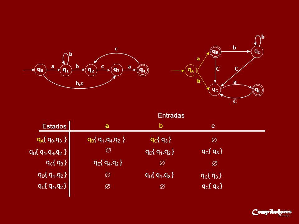 Entradas Estados q A { q 0,q 3 } q C { q 3 } aaa b c q D { q 1,q 2 } q E { q 4,q 2 } q0q0 q1q1 q2q2 q3q3 q4q4 ab b b, c a qAqA q E { q 4,q 2 } q B { q 1,q 4, q 2 } q C { q 3 } q D { q 1,q 2 } q C { q 3 } q D { q 1,q 2 } q C { q 3 } q C { q 3 } qCqC qBqB qEqE qDqD a b CC a C b b q B { q 1,q 4, q 2 }