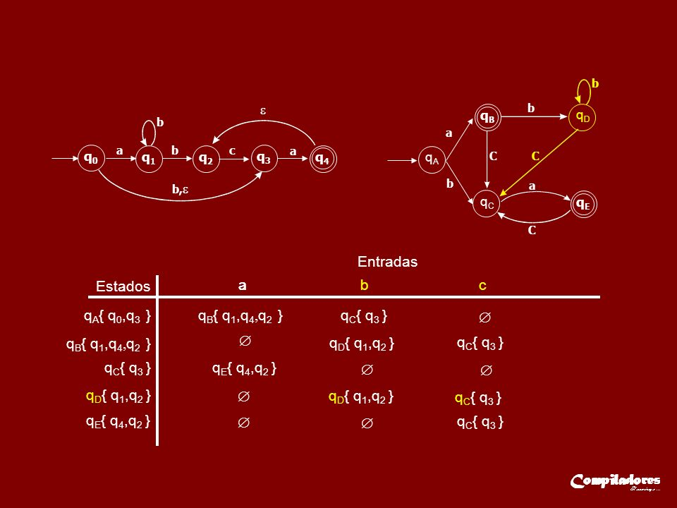 Entradas Estados q A { q 0,q 3 } q C { q 3 } aaa b c q D { q 1,q 2 } q E { q 4,q 2 } q0q0 q1q1 q2q2 q3q3 q4q4 ab b b, c a q E { q 4,q 2 } q B { q 1,q 4, q 2 } q C { q 3 } q D { q 1,q 2 } q C { q 3 } q D { q 1,q 2 } q C { q 3 } q C { q 3 } qAqA qCqC qBqB qEqE qDqD a b CC a b b C q B { q 1,q 4, q 2 }