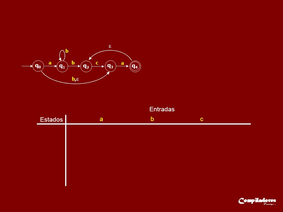 Estados Entradas a b c q0q0 q1q1 q2q2 q3q3 q4q4 ab b b, c a
