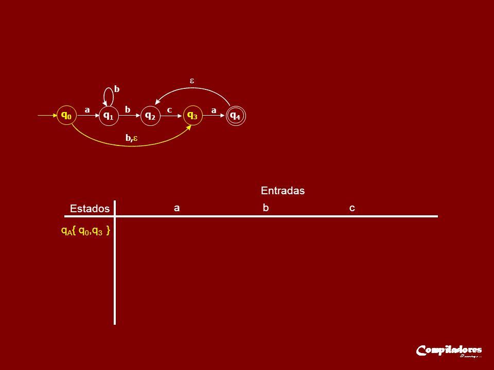 Estados Entradas a b c q A { q 0,q 3 } q0q0 q1q1 q2q2 q3q3 q4q4 ab b b, c a