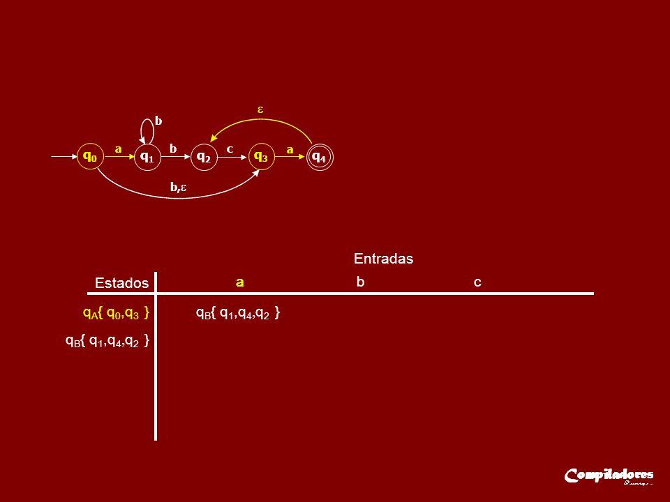 Estados Entradas aa b c q A { q 0,q 3 } q B { q 1,q 4, q 2 } q0q0 q1q1 q2q2 q3q3 q4q4 ab b b, c a