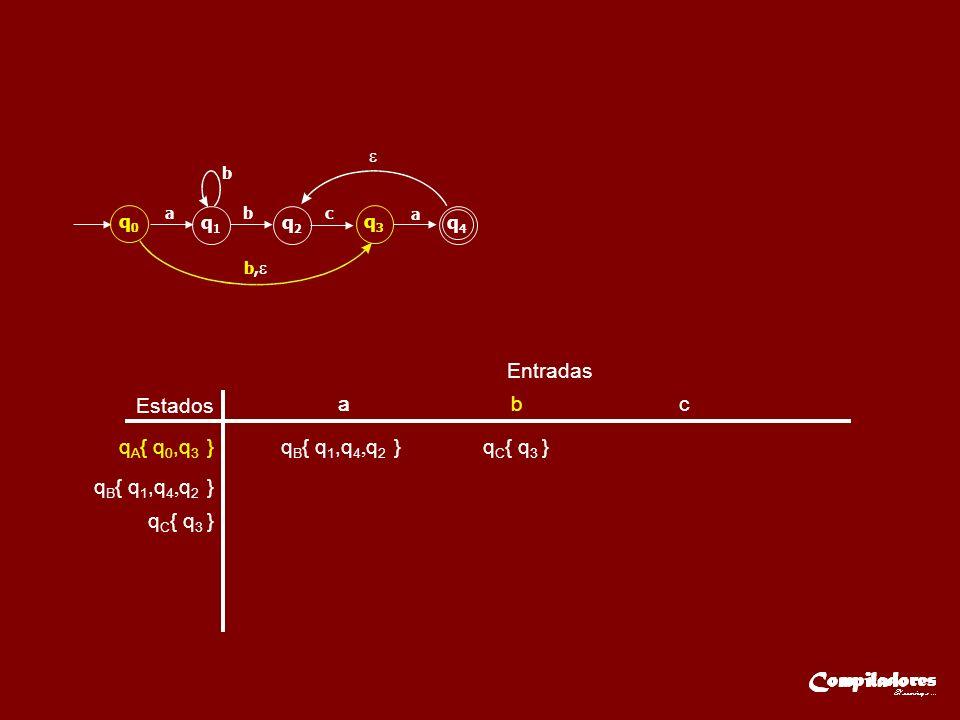 Estados Entradas aa b c q A { q 0,q 3 } q B { q 1,q 4, q 2 } q C { q 3 } q0q0 q1q1 q2q2 q3q3 q4q4 ab b b, c a q B { q 1,q 4, q 2 }