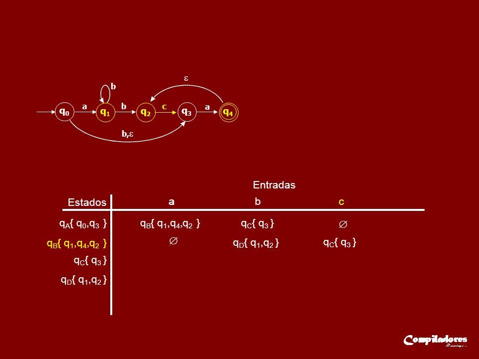 Estados Entradas q A { q 0,q 3 } q B { q 1,q 4, q 2 } q C { q 3 } aaa b c q D { q 1,q 2 } q C { q 3 } q D { q 1,q 2 } q0q0 q1q1 q2q2 q3q3 q4q4 ab b b, c a q B { q 1,q 4, q 2 }