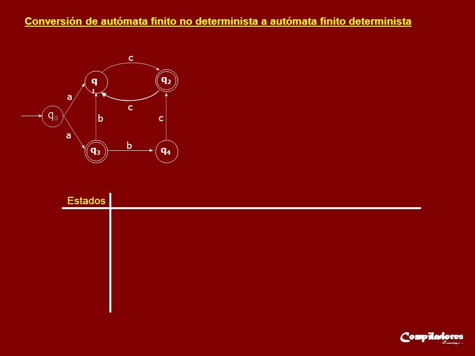 Conversión de autómata finito no determinista a autómata finito determinista Estados a q1q1 q2q2 q3q3 q4q4 a c c c b b