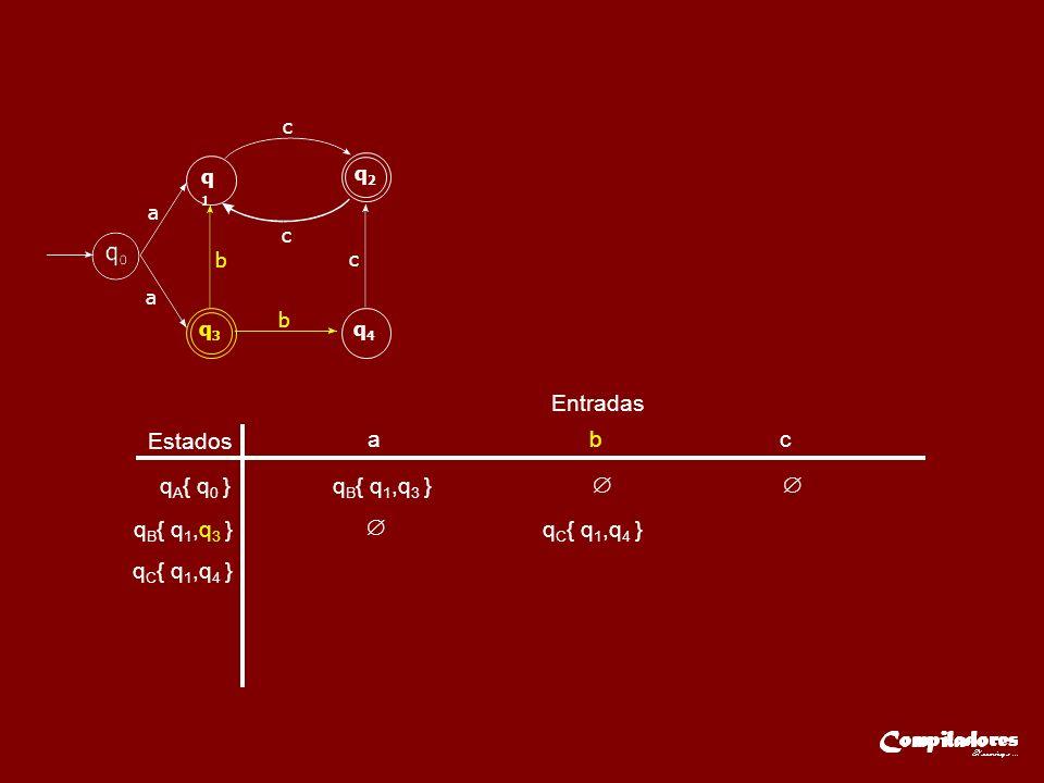 Estados Entradas a b c q A { q 0 }q B { q 1,q 3 } qB{ q1,q3 }qB{ q1,q3 } q C { q 1,q 4 } a q1q1 q2q2 q3q3 q4q4 a c c c b b