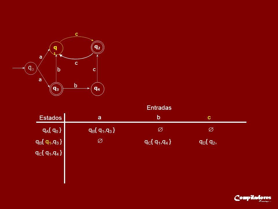 Estados Entradas a b c q A { q 0 }q B { q 1,q 3 } q C { q 1,q 4 } q D { q 2, a q1q1 q2q2 q3q3 q4q4 a c c c b b