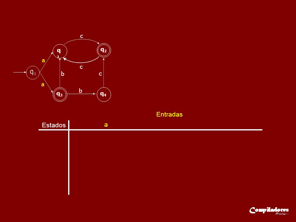 Estados Entradas a b c q A { q 0 }q B { q 1,q 3 } a q1q1 q2q2 q3q3 q4q4 a c c c b b