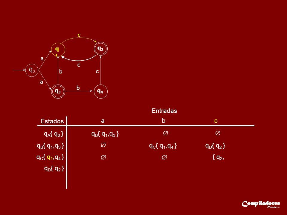 Estados Entradas a b c q A { q 0 }q B { q 1,q 3 } q C { q 1,q 4 } q D { q 2 } { q 2, a q1q1 q2q2 q3q3 q4q4 a c c c b b