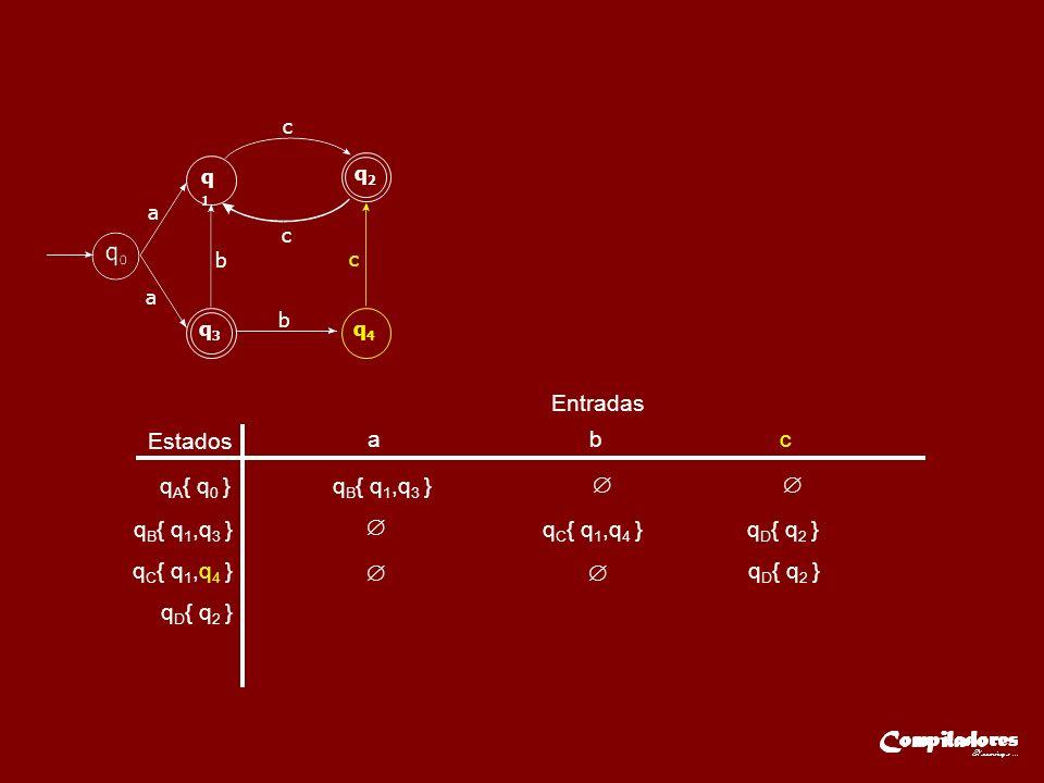 Estados Entradas a b c q A { q 0 }q B { q 1,q 3 } q C { q 1,q 4 } q D { q 2 } a q1q1 q2q2 q3q3 q4q4 a c c c b b