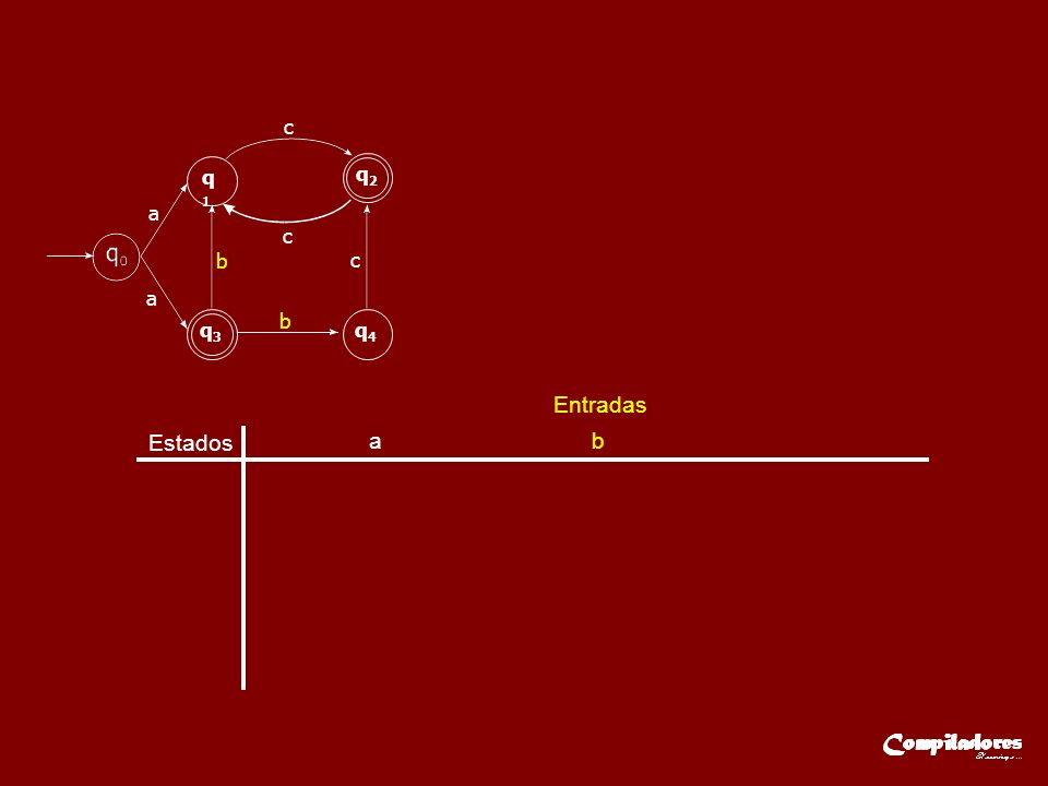 Estados Entradas a b c q A { q 0 }q B { q 1,q 3 } q C { q 1,q 4 } q D { q 2 } q E { q 1 } qE{ q1 }qE{ q1 }q D { q 2 } a q1q1 q2q2 q3q3 q4q4 a c c c b b qAqA qBqB a