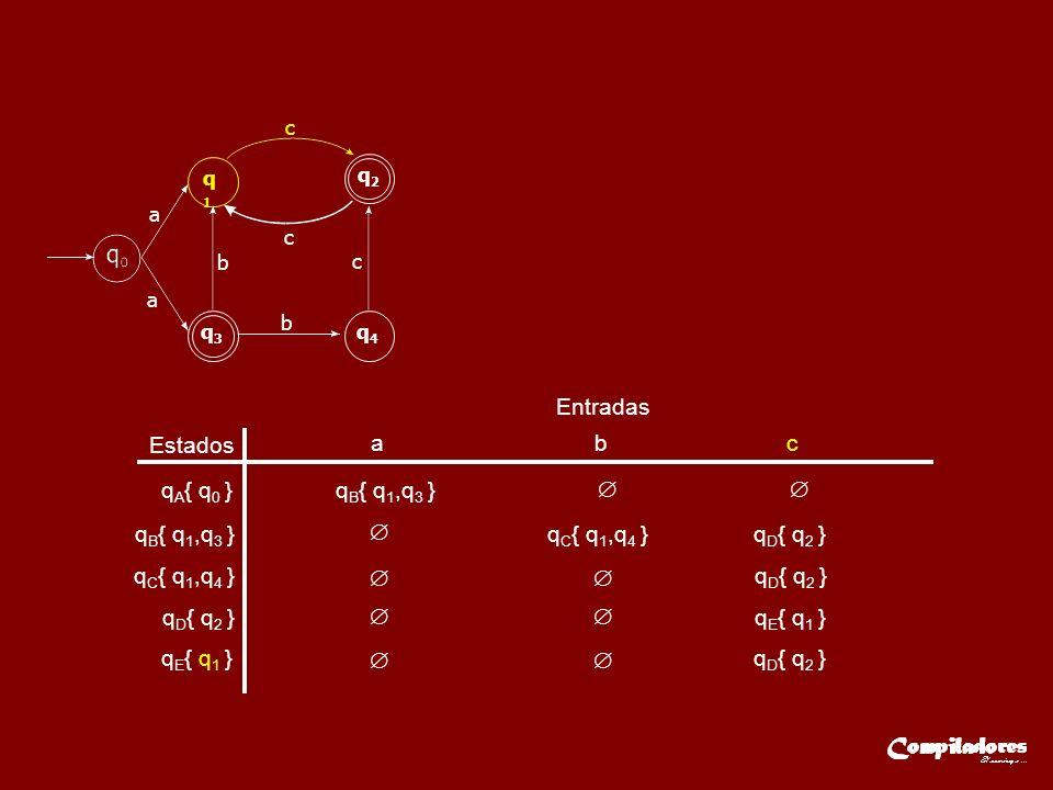 Estados Entradas a b c q A { q 0 }q B { q 1,q 3 } q C { q 1,q 4 } q D { q 2 } q E { q 1 } q D { q 2 } a q1q1 q2q2 q3q3 q4q4 a c c c b b
