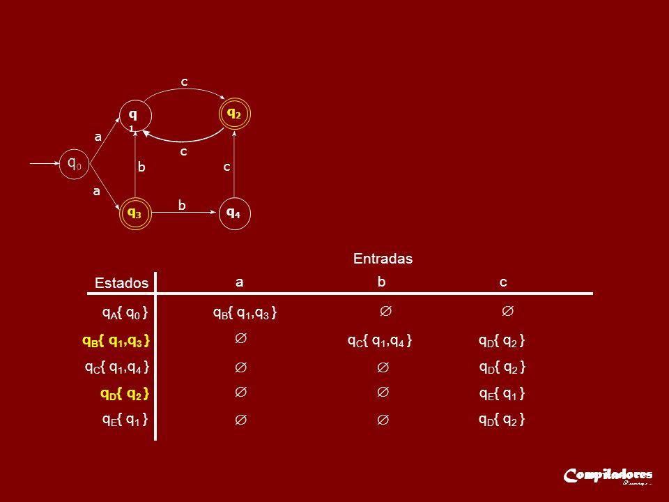 Estados Entradas a b c q A { q 0 }q B { q 1,q 3 } q C { q 1,q 4 } q D { q 2 } q E { q 1 } qE{ q1 }qE{ q1 }q D { q 2 } a q1q1 q3q3 q4q4 a c c c b b q2q2