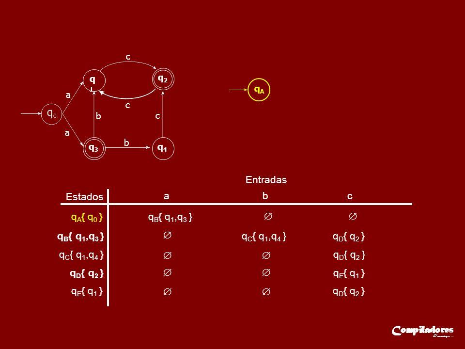 Estados Entradas a b c q A { q 0 }q B { q 1,q 3 } q C { q 1,q 4 } q D { q 2 } q E { q 1 } qE{ q1 }qE{ q1 }q D { q 2 } a q1q1 q2q2 q3q3 q4q4 a c c c b b qAqA