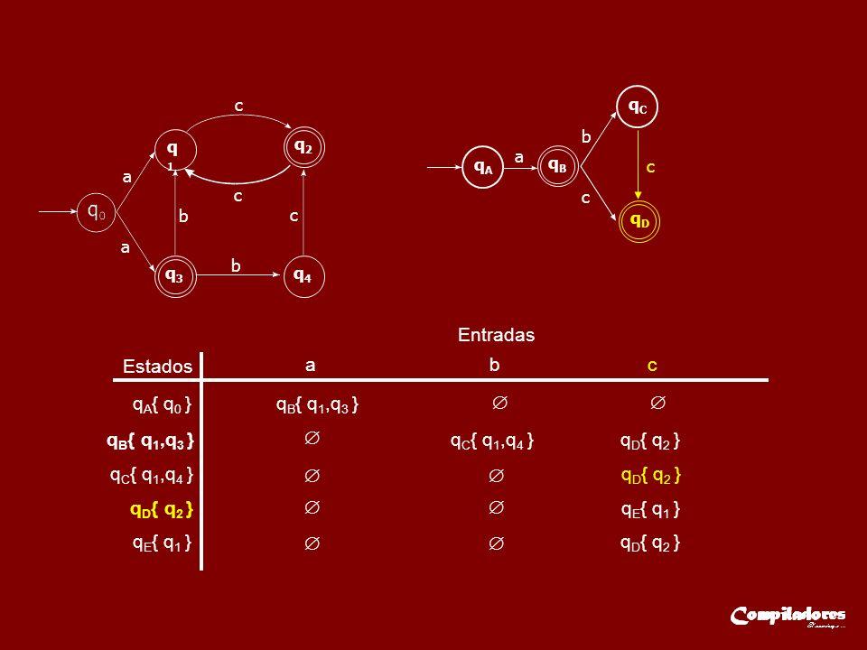 Estados Entradas a b c q A { q 0 }q B { q 1,q 3 } q C { q 1,q 4 } q D { q 2 } q E { q 1 } qE{ q1 }qE{ q1 }q D { q 2 } a q1q1 q2q2 q3q3 q4q4 a c c c b