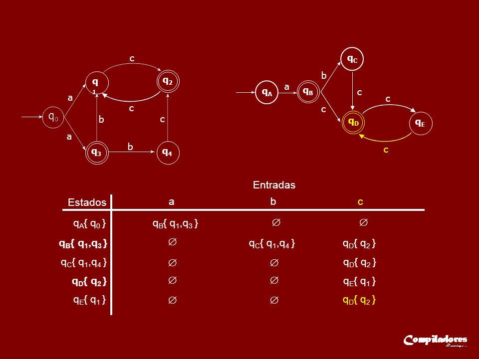 Estados Entradas a b c q A { q 0 }q B { q 1,q 3 } q C { q 1,q 4 } q D { q 2 } q E { q 1 } q D { q 2 } a q1q1 q2q2 q3q3 q4q4 a c c c b b qAqA qBqB a b c qCqC c qEqE c c qDqD
