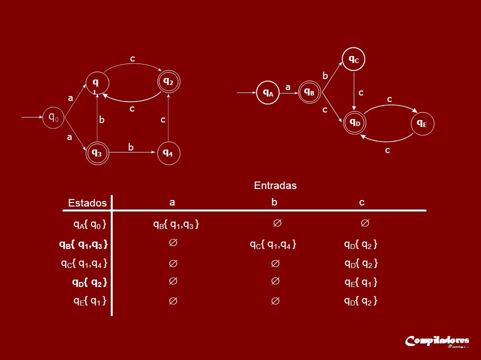 Estados Entradas a b c q A { q 0 }q B { q 1,q 3 } q C { q 1,q 4 } q D { q 2 } q E { q 1 } q D { q 2 } a q1q1 q2q2 q3q3 q4q4 a c c c b b qAqA qBqB a b