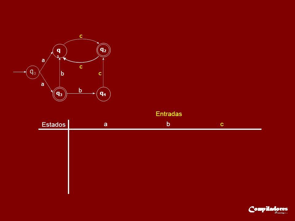 Estados Entradas a b c q A { q 0 }q B { q 1,q 3 } q C { q 1,q 4 } q D { q 2 } q E { q 1 } qE{ q1 }qE{ q1 }q D { q 2 } a q1q1 q2q2 q3q3 q4q4 a c c c b b qAqA qBqB a b c qDqD qCqC
