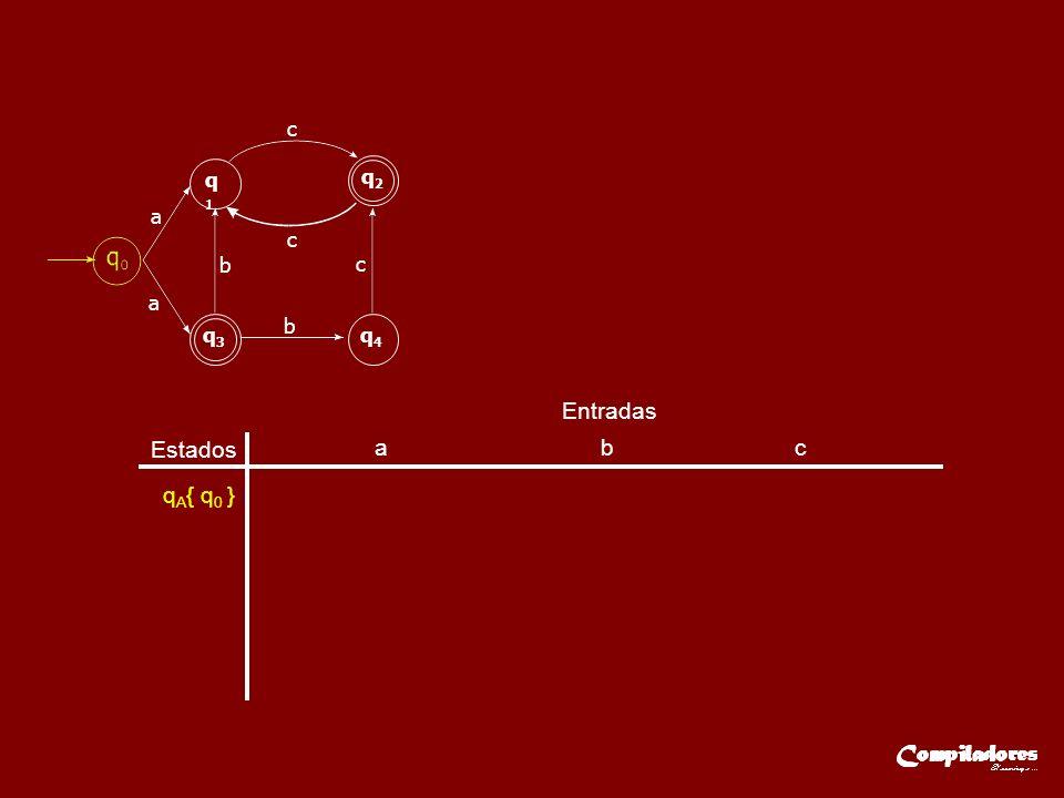 Estados Entradas a b c q A { q 0 }q B { q 1,q 3 } q C { q 1,q 4 } q D { q 2 } q E { q 1 } qE{ q1 }qE{ q1 }q D { q 2 } a q1q1 q2q2 q3q3 q4q4 a c c c b b qAqA qBqB a b c qCqC c qDqD